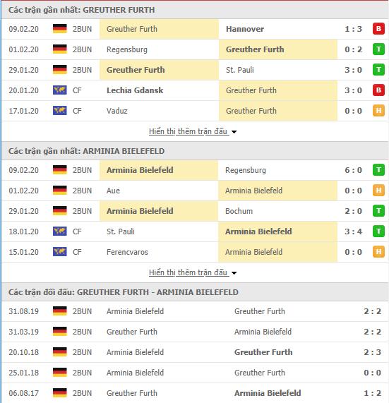 Nhận định Greuther Furth vs Arminia Bielefeld 19h00, 15/02 (Hạng 2 Đức 2019/20)