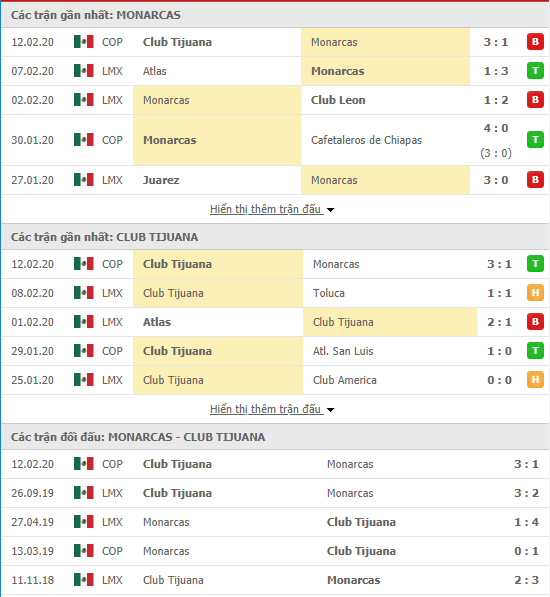 Nhận định Monarcas Morelia vs Tijuana 10h00, 15/02 (VĐQG Mexico 2019/20)