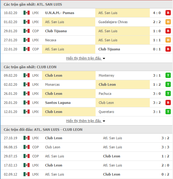 Nhận định Atletico San Luis vs Club Leon 08h00, 15/02 (VĐQG Mexico 2019/20)