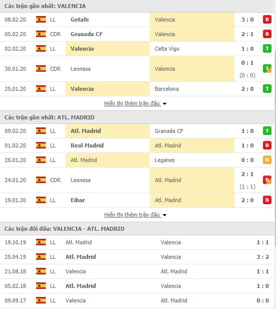 Soi kèo Valencia vs Atletico Madrid 03h00, 15/02 (VĐQG Tây Ban Nha 2019/20)