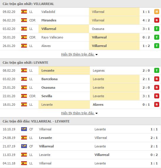 Soi kèo Villarreal vs Levante 00h30, 16/02 (VĐQG Tây Ban Nha 2019/20)