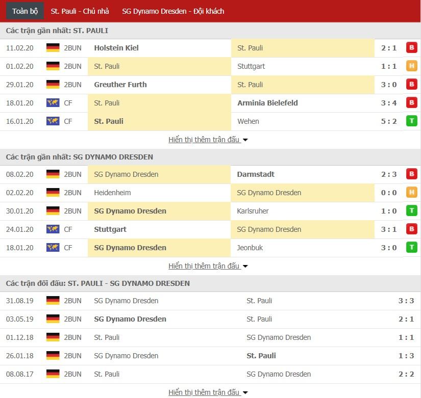 Soi kèo St. Pauli vs Dynamo Dresden, 0h30 ngày 15/02 (Bundesliga 2)