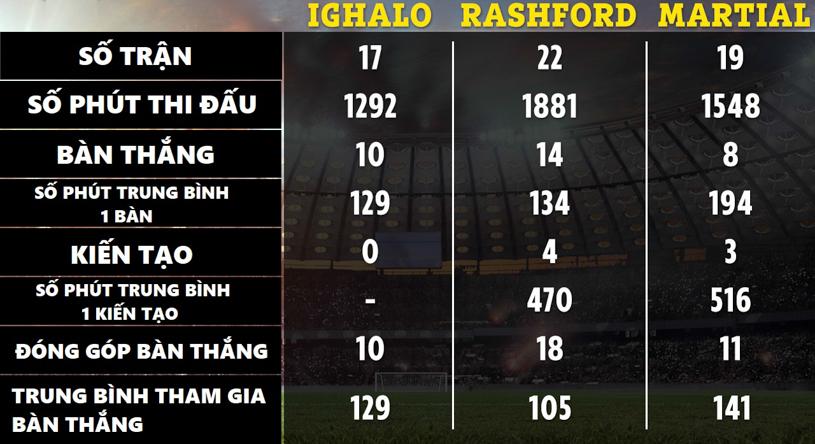Ighalo với thống kê giúp MU bớt lo khi mất Rashford