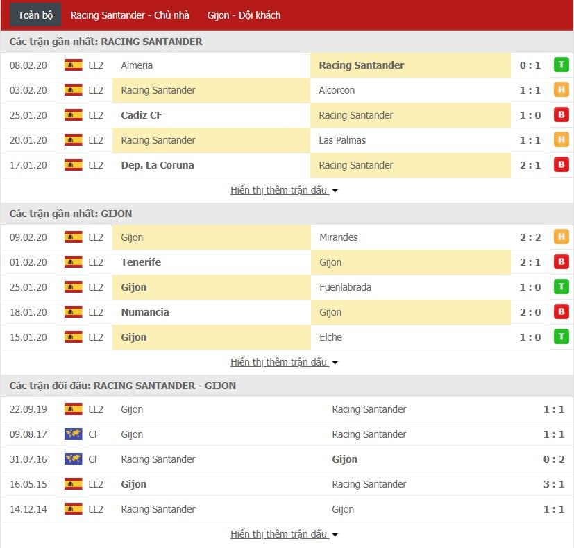 Nhận định Racing Santander vs Sporting Gijon, 0h15 ngày 17/02 (Segunda Division)
