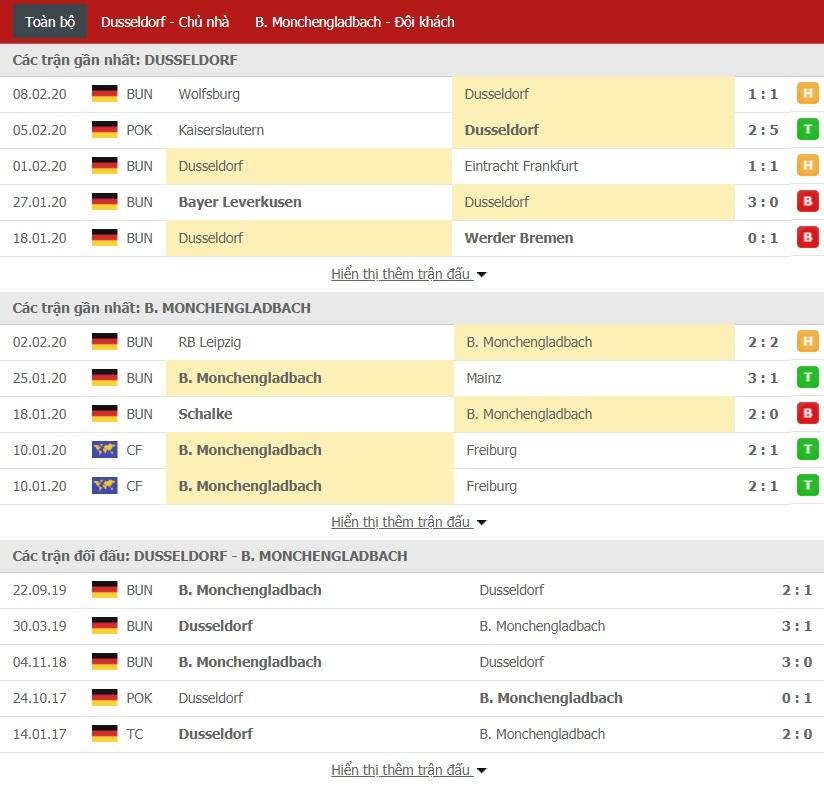 Soi kèo Fortuna Dusseldorf vs Monchengladbach, 0h30 ngày 16/02 (Bundesliga 2019/2020)