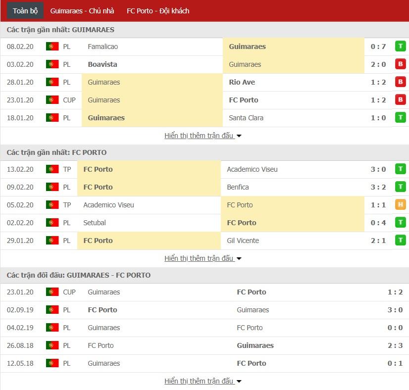 Soi kèo Vitoria Guimaraes vs Porto, 0h30 ngày 17/02 (VĐQG Bồ Đào Nha 2019/2020)