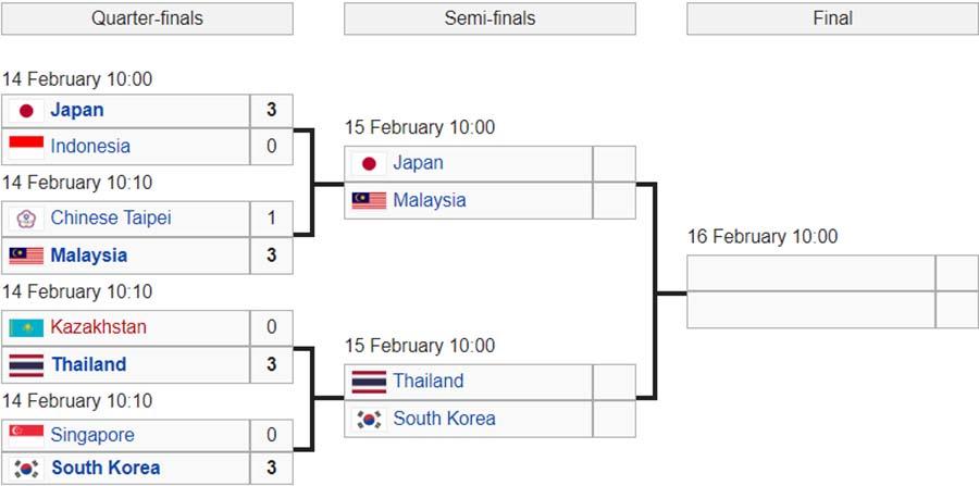 Giải cầu lông VĐ đồng đội châu Á 2020: Nam Indonesia hủy diệt chủ nhà