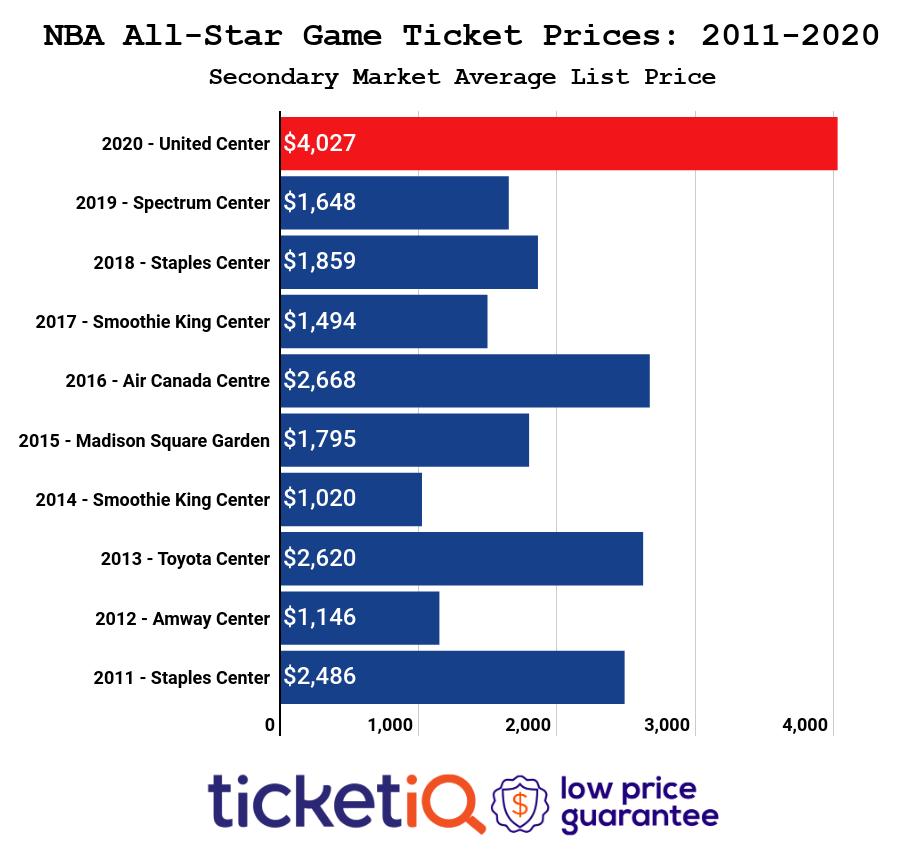 Choáng ngợp trước giá vé cao điên rồ của NBA All-Star 2020