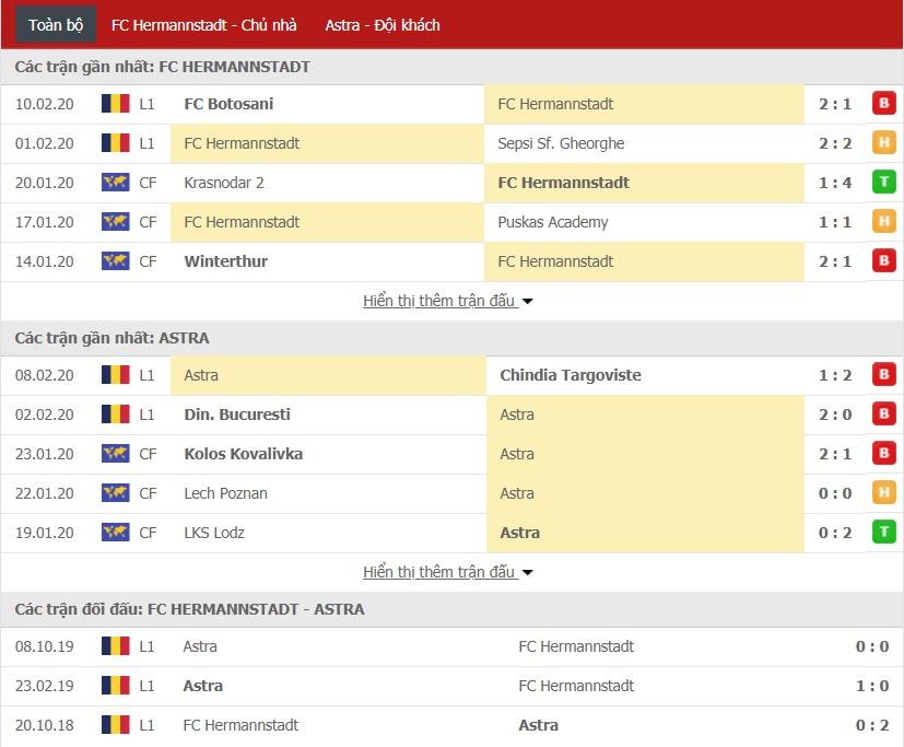 Nhận định AFC Hermannstadt vs FC Astra Giurgiu 01h00 ngày 18/02 (Giải VĐQG Romania)