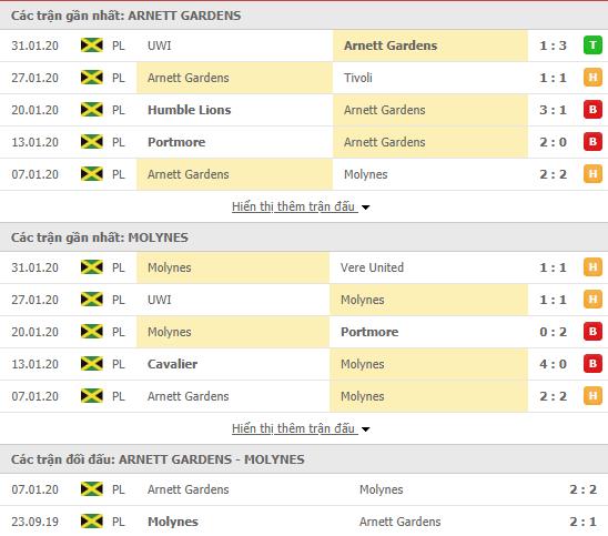 Nhận định Arnett Gardens vs Molynes United 08h00, 17/02 (VĐQG Jamaica 2019/20)