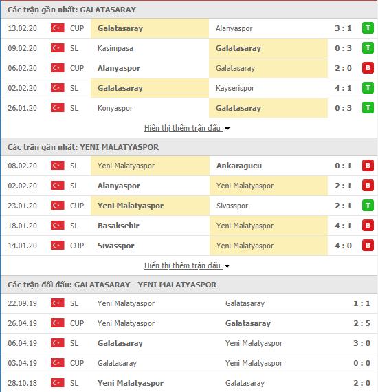 Soi kèo Galatasaray vs Yeni Malatyaspor 23h00, 16/02 (VĐQG Thổ Nhĩ Kỳ 2019/20)