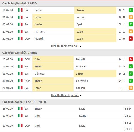 Soi kèo Lazio vs Inter Milan 02h45, 17/02 (VĐQG Italia 2019/20)