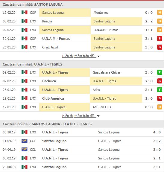 Tỷ lệ kèo Santos Laguna vs Tigres UANL 07h45, 17/02 (VĐQG Mexico 2019/20)