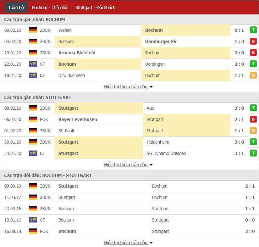 Soi kèo VfL Bochum vs VfB Stuttgart, 02h30 ngày 18/02 (Bundesliga 2)