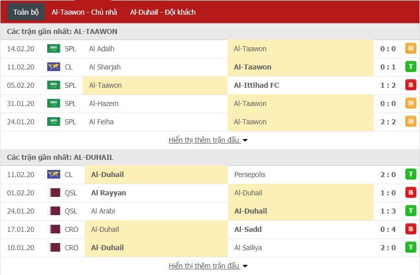Nhận định Al-Taawon vs Al Duhail SC 22h35 ngày 18/02 (Cúp C1 châu Á)