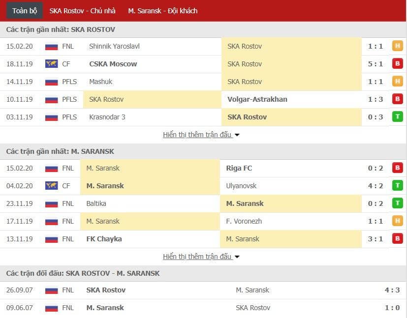 Nhận định SKA Khabarovsk vs Mordovia Saransk 23h15 ngày 18/02 (FNL Cup)