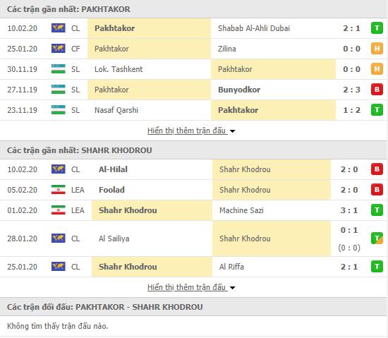 Nhận định Pakhtakor Tashkent vs Shahr Khodrou 18h00, 17/02 (AFC Champions League 2020)