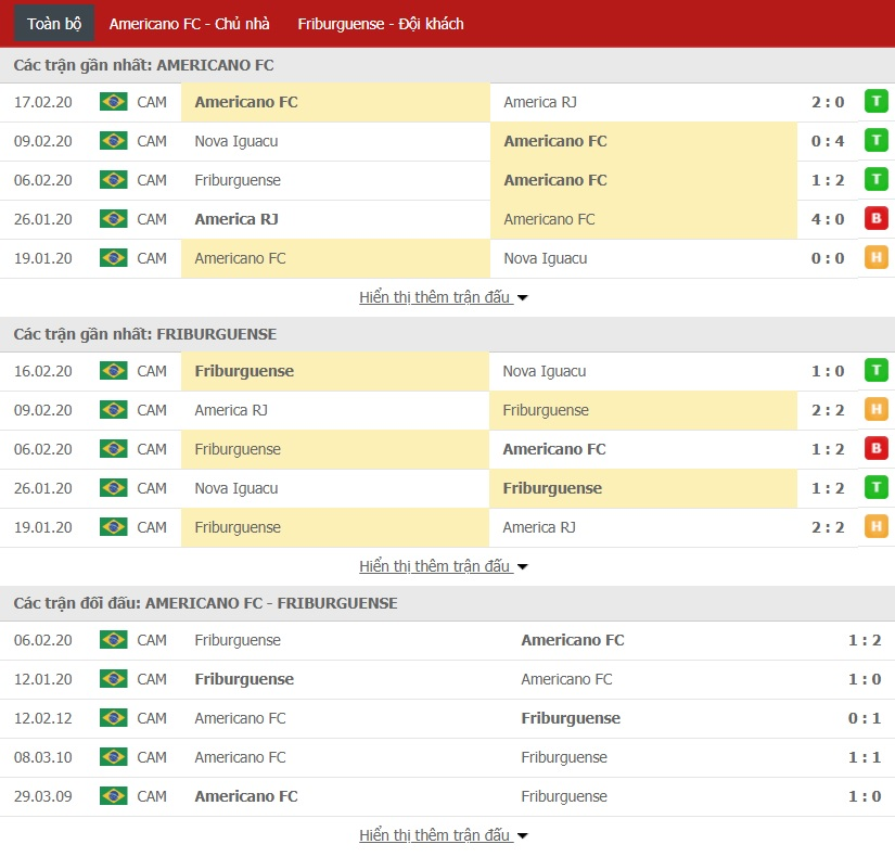 Nhận định Americano vs Friburguense, 01h00 ngày 20/02 (Campeonato Carioca)