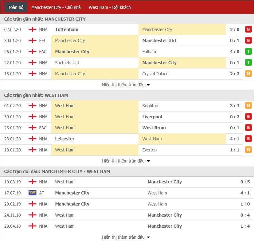 Nhận định, soi kèo Man City vs West Ham, 02h30 ngày 20/2