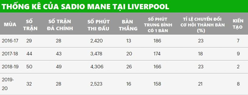 Mane đạt hiệu suất tốt chưa từng thấy với Liverpool trước khi đụng độ Atletico