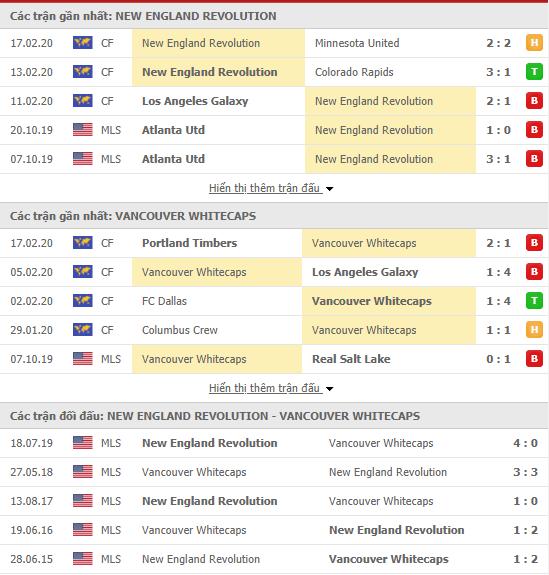 Nhận định New England Revolution vs Vancouver Whitecaps 08h00, 20/02 (Giao hữu CLB)