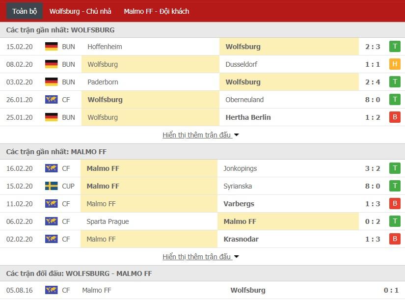 Nhận định VfL Wolfsburg vs Malmo FF, 03h00 ngày 21/02 (Cúp C2 châu Âu 2019/2020)