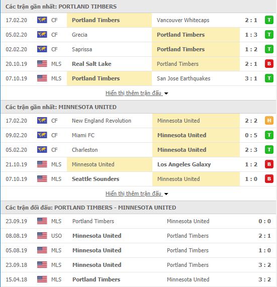 Nhận định Portland Timbers vs Minnesota United 10h30, 20/02 (Giao hữu CLB 2020)