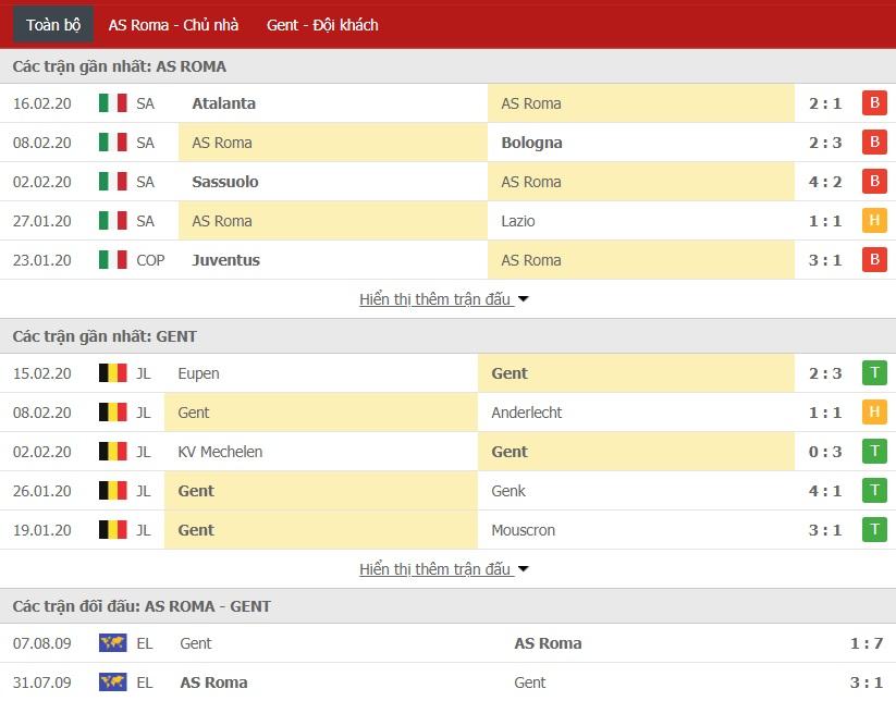 Soi kèo AS Roma vs KAA Gent, 03h00 ngày 21/02 (Cúp C2 châu Âu 2019/2020)