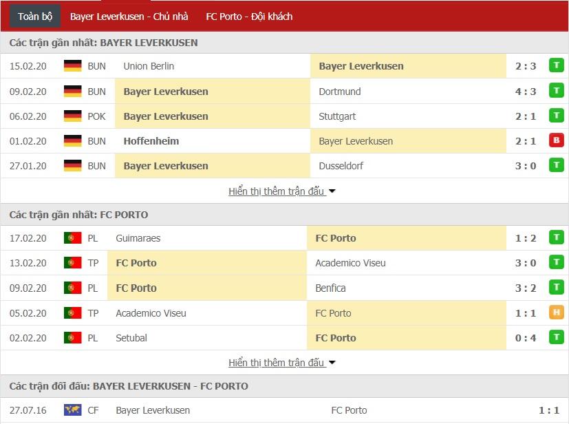 Soi kèo Bayer Leverkusen vs Porto, 03h00 ngày 21/02 (Cúp C2 châu Âu 2019/2020)
