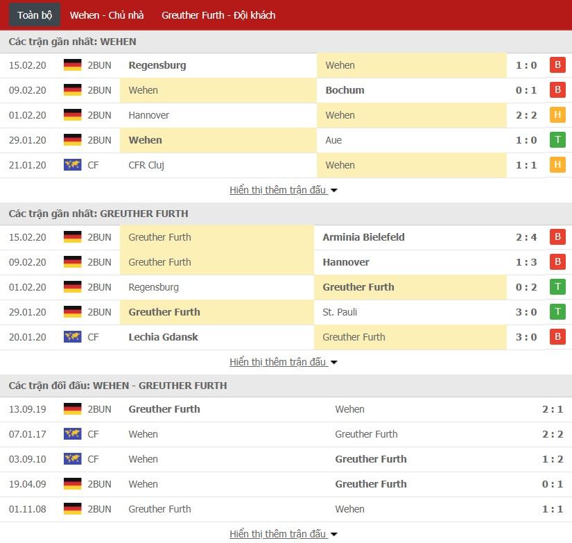 Soi kèo SV Wehen Wiesbaden vs Greuther Furth, 0h30 ngày 18/02 (Bundesliga 2)