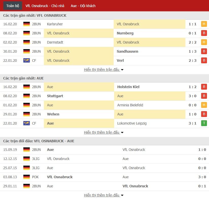 Soi kèo VfL Osnabruck vs Erzgebirge Aue, 0h30 ngày 18/02 (Bundesliga 2)