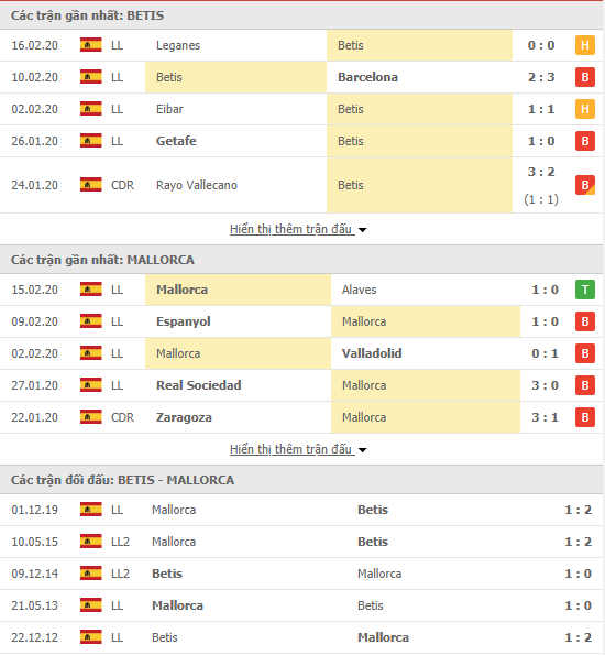 Soikèo Real Betis vs Mallorca 03h00, 22/02 (VĐQG Tây Ban Nha)