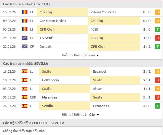 Soi kèo CFR Cluj vs Sevilla 00h55, 21/02 (Europa League 2019/20)