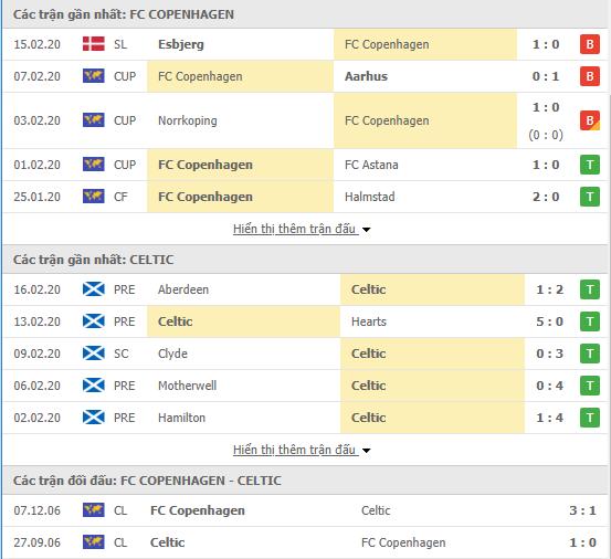 Soi kèo FC Copenhagen vs Celtic 00h55, 21/02 (Europa League 2019/20)