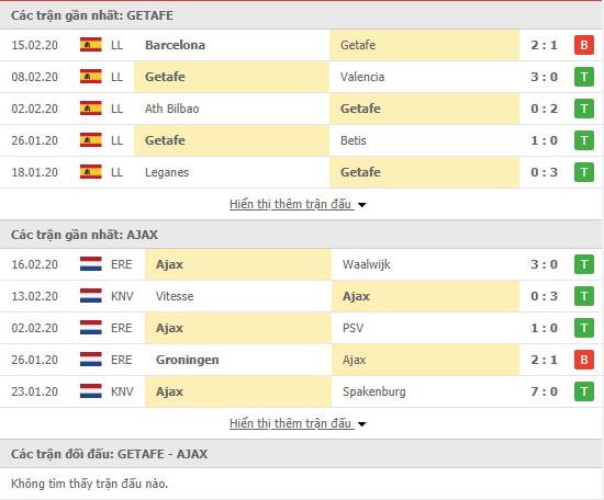 Soi kèo Getafe vs Ajax 00h55, 21/02 (Europa League 2019/20)