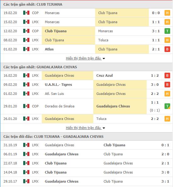 Nhận địnhTijuana vs Guadalajara Chivas 10h10, 22/02 (VĐQG Mexico)
