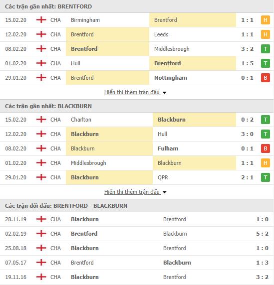 Soi kèo Brentford vs Blackburn Rovers 19h30, 22/02 (Hạng nhất Anh 2019/20)