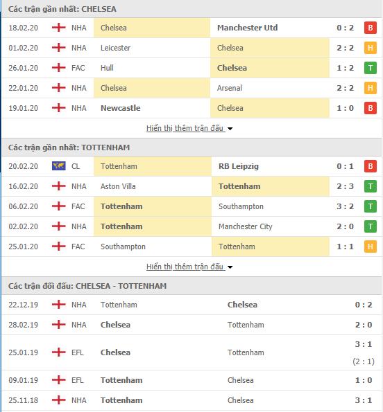 Soi kèo Chelsea vs Tottenham 19h30, 22/02 (Ngoại hạng Anh)