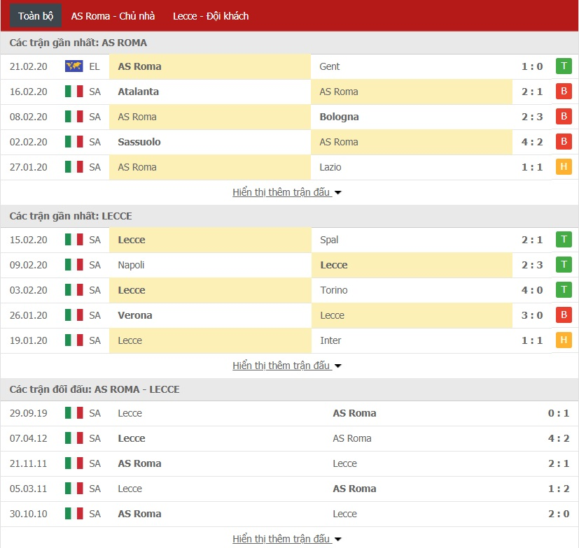 Soi kèo AS Roma vs Lecce, 0h ngày 24/02 (Serie A 2019/20)