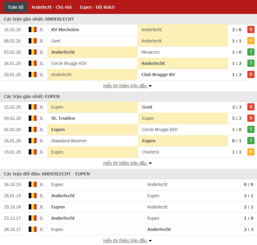 Soi kèo Anderlecht vs AS Eupen, 0h ngày 24/02 (Giải VĐQG Bỉ 2019/20)