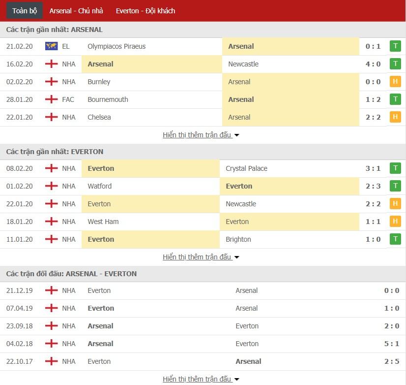 Soi kèo Arsenal vs Everton, 23h30 ngày 23/02 (Ngoại hạng Anh 2019/2020)