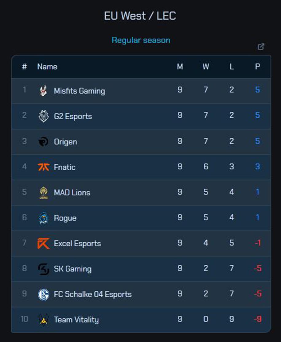 Bảng xếp hạng lượt đi LEC 2020: Cuộc đua tam mã, tuyệt vọng Vitality