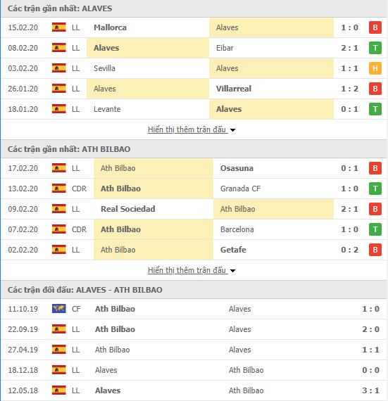 Soi kèo Deportivo Alaves vs Athletic Bilbao 20h00, 23/02 (VĐQG Tây Ban Nha 2019/20)