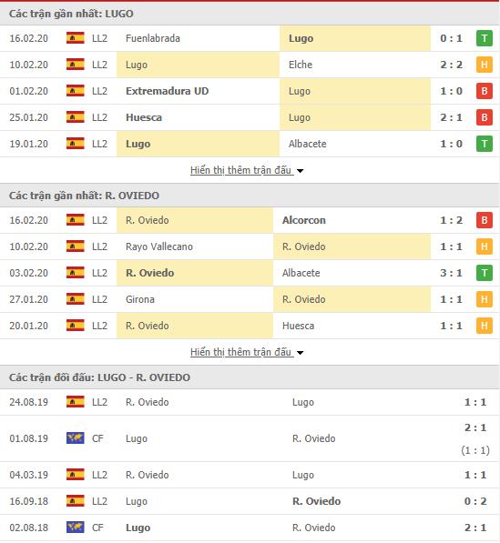 Soi kèo CD Lugo vs Real Oviedo 18h00, 23/02 (Hạng 2 Tây Ban Nha 2019/20)