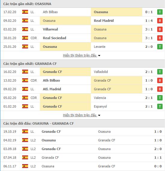 Tỷ lệ kèo Osasuna vs Granada 18h00, 23/02 (VĐQG Tây Ban Nha 2019/20)