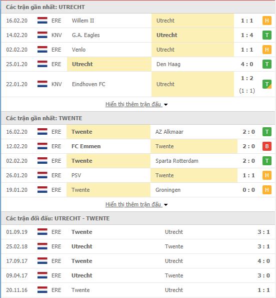 Soi kèo Utrecht vs Twente 18h15, 23/02 (VĐQG Hà Lan 2019/20)