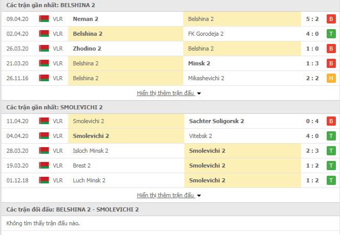 Nhận định Belshina Bobruisk (R) vs Smolevichi (R), 21h00 ngày 16/4, Giải dự bị Belarus