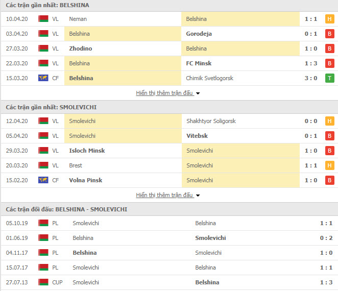 Nhận định Belshina Bobruisk vs Smolevichi, 21h30 ngày 17/4, VĐQG Belarus