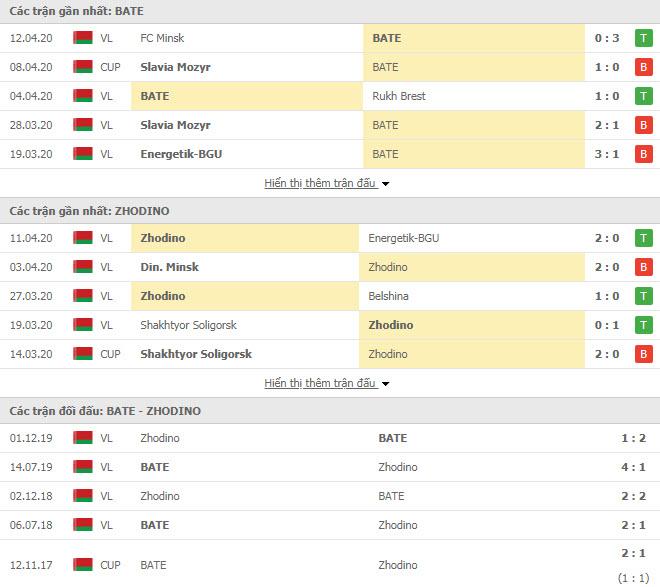 Nhận định BATE Borisov vs Torpedo Zhodino, 00h00 ngày 19/4, VĐQG Belarus