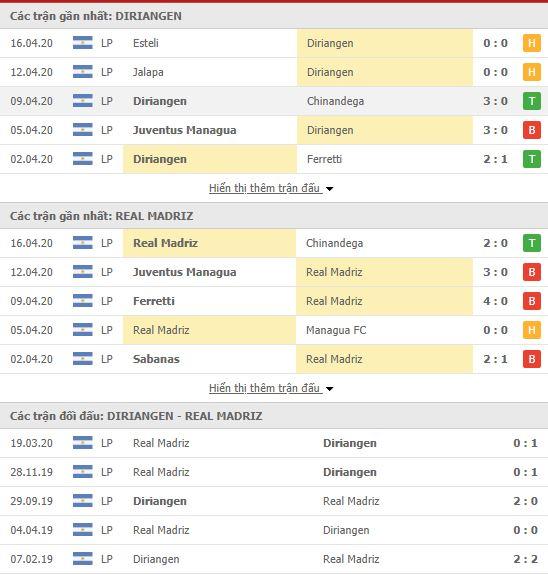 Nhận định Diriangen vs Real Madriz, 04h00 ngày 19/04, VĐQG Nicaragua